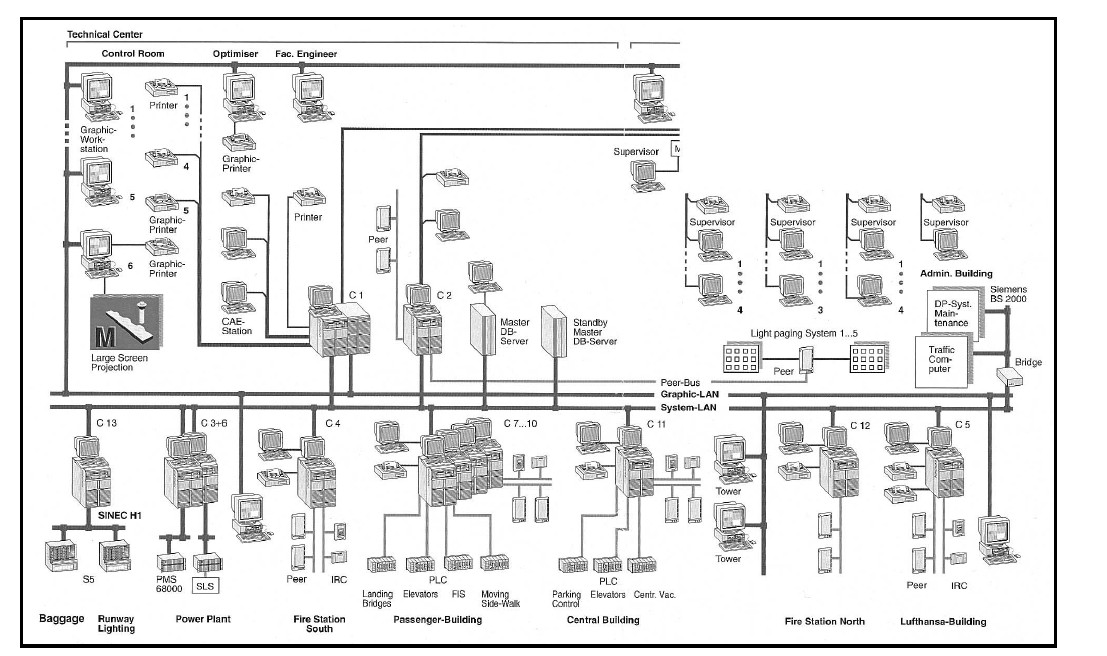 building management system airport cables