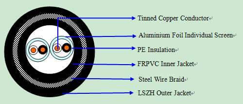 RS485 Steel Wire Braid LSZH Jacket Cable|rs485 SWB data cables